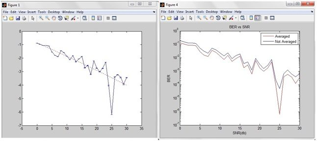 DVB-T2 simulation in MATLAB, DVBT2 simulation in matlab