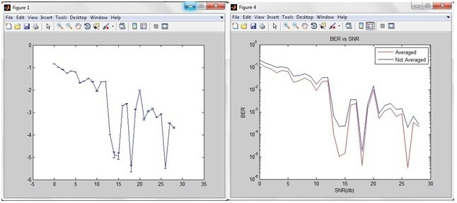 Modelling of DVB-T2 system using Consistent Channel