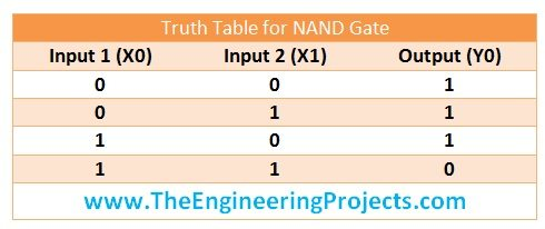 [SCHEMATICS_48YU]  Logical Gates in Ladder Logic for PLC - The Engineering Projects | Ladder Logic Diagram Nand Gate |  | The Engineering Projects