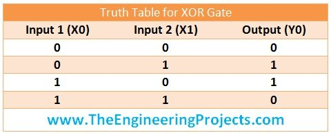 Logical Gates in Ladder Logic for PLC - The Engineering Projects