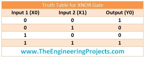 [CSDW_4250]   Logical Gates in Ladder Logic for PLC - The Engineering Projects | Ladder Logic Diagram Nand Gate |  | The Engineering Projects