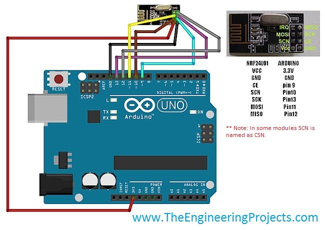 Interfacing of Arduino with NRF24L01 - The Engineering Projects