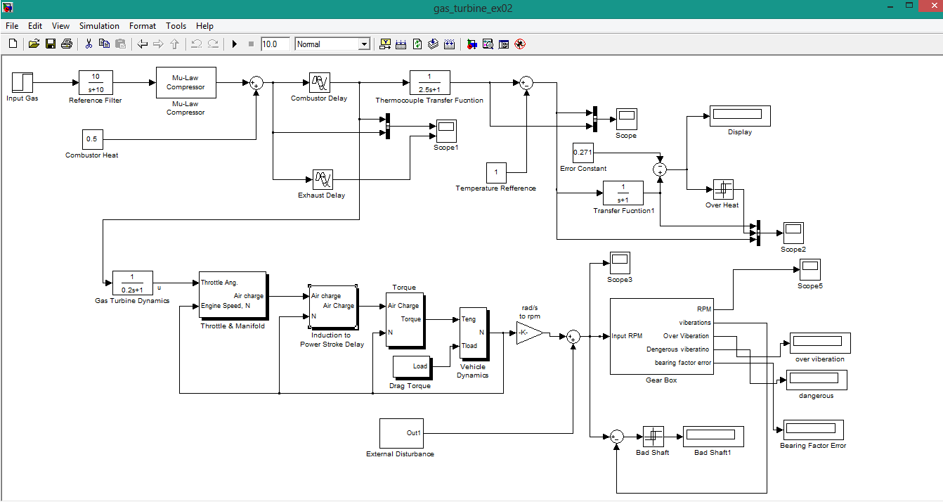 gas turbine model in simulink, how gas turbine model is created in simulink, fault detetion of gas turbine in simulink