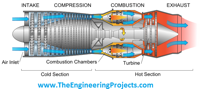 Fault Detection of Gas Turbine in MATLAB - The Engineering Projects