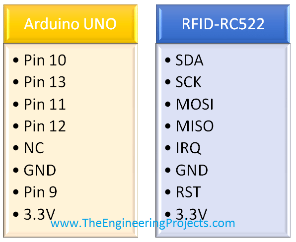 RC522 with arduino,RFID with Arduino,RC522 arduino,Arduino rc522
