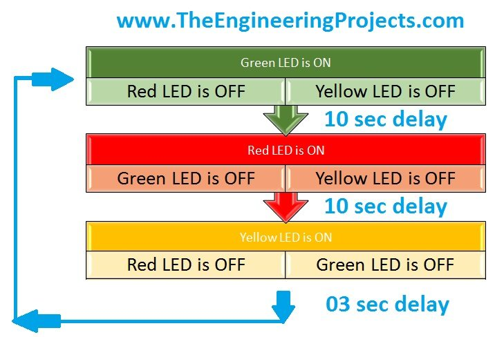 Traffic Signal Control using Arduino - The Engineering Projects