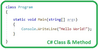 Introduction to c sharp, c# basics, basics of c#, introduction to c sharp, basics c sharp introduction to c#