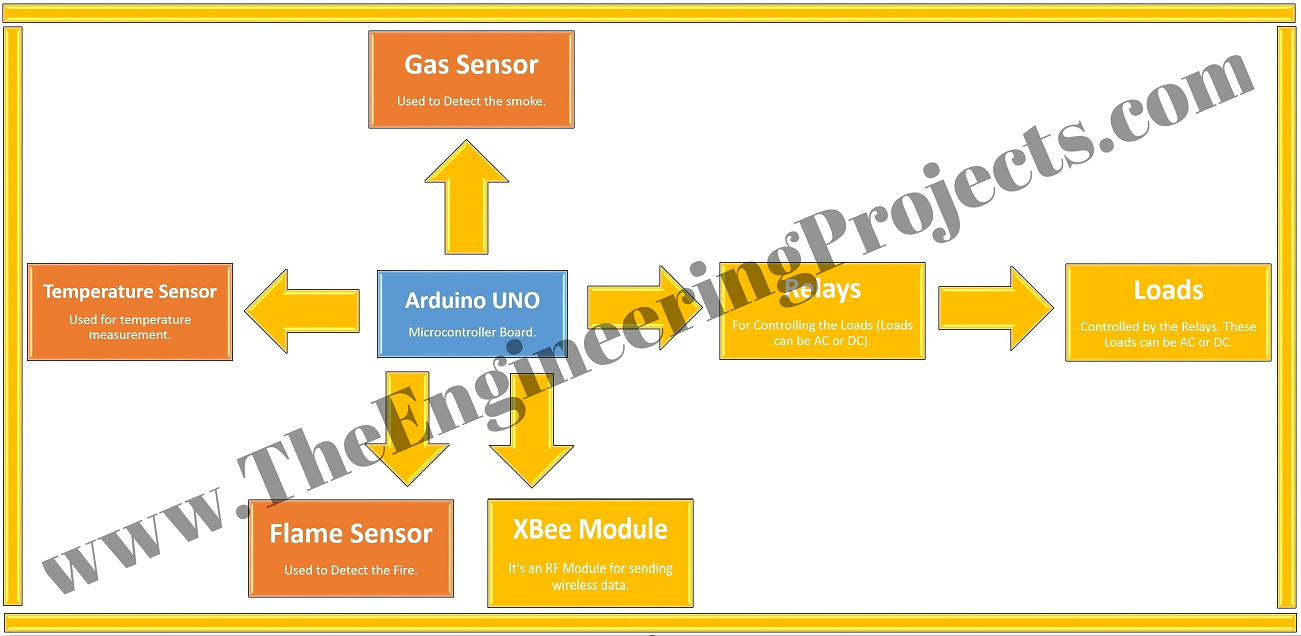 Home Automation Project Using Xbee Arduino The Engineering Projects Wiring Diagram Automationhome Xbeehome