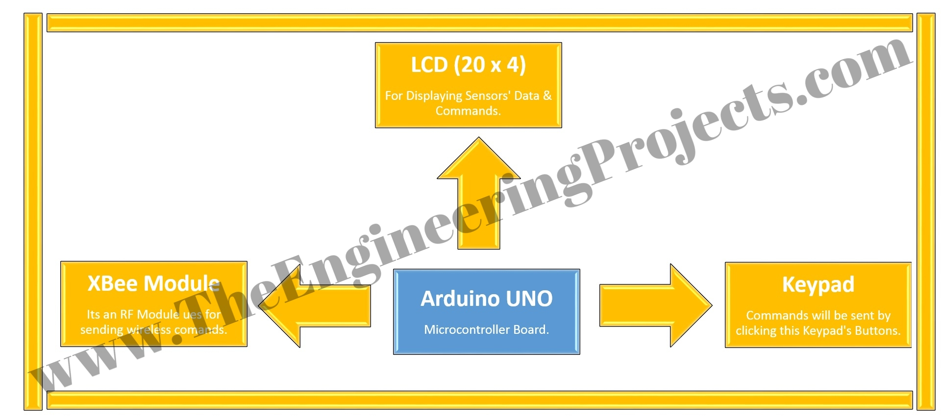 home automation project, home automation,home automation using xbee,home automation using arduino, arduino home automation, home automation code