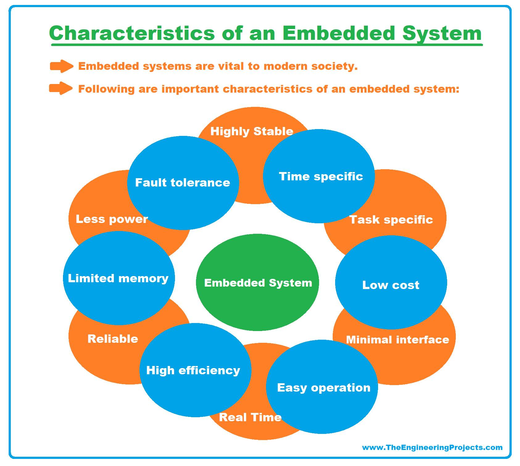 embedded system, embedded systems, what is embedded system, what is an embedded system, basics of embedded system, characteristics of embedded systems, embedded systems characteristics