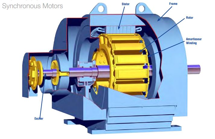 Introduction To Synchronous Motor The Engineering Projects