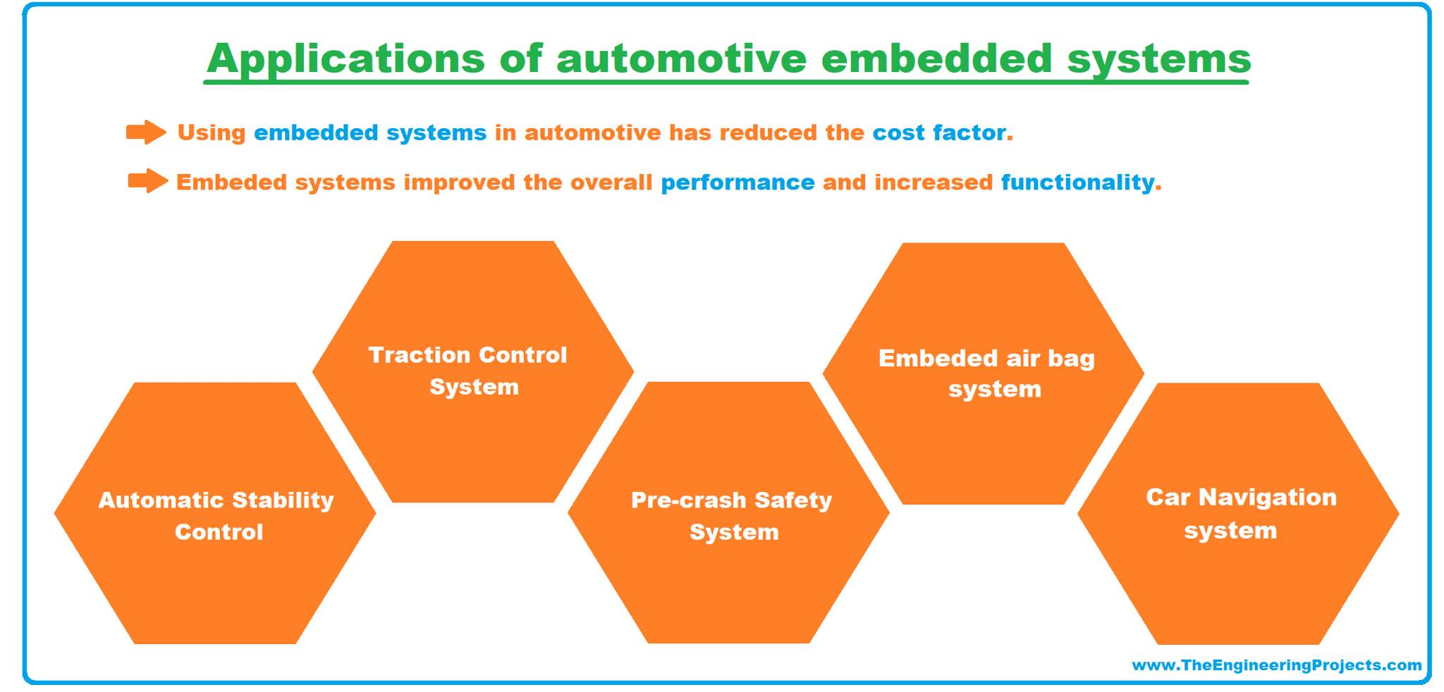applications of embedded system, embedded systems applications , embedded system real life examples, real life embedded systems examples, embedded product, automotive embedded systems