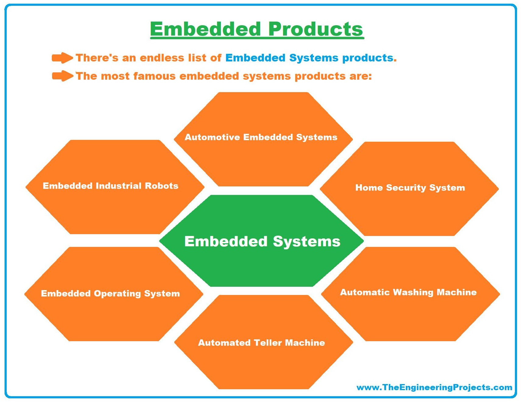 examples of embedded system, embedded systems examples, embedded system real life examples, real life embedded systems examples, embedded products, embedded systems products