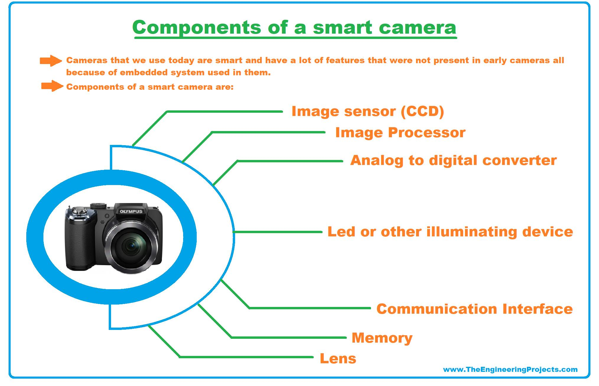 examples of embedded system, embedded systems examples, embedded system real life examples, real life embedded systems examples, embedded product, camera embedded components
