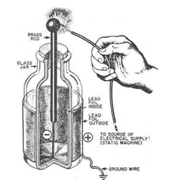 capacitors,evolution of capacitors, types of capacitors