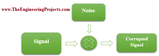 Effect of Noise on Shape of Signal, Effect of Noise on Normal Signal, Effect of Noise, Normal Signal effected by the noise, How a noise can effect a normal signal, Signal effected by the noise, Noise effected signal, Signal corrupted by the noise, How noise can destroy the shape of the signal.