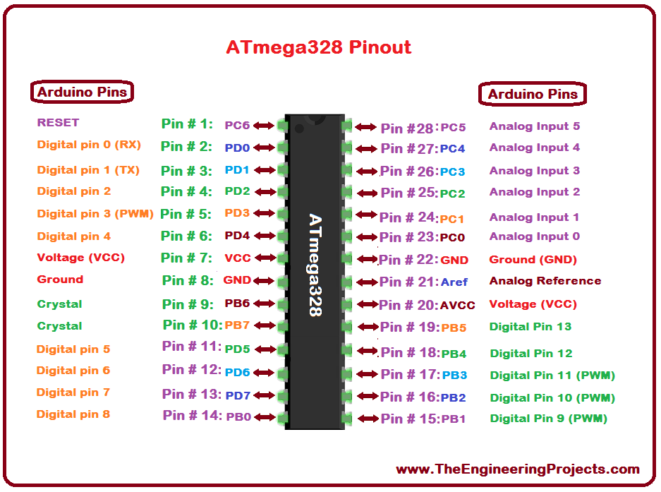 ATmega328 Pinout, ATmega328 basics, basics of ATmega328, getting started with ATmega328, how to get start ATmega328, ATmega328 proteus, Proteus ATmega328, ATmega328 Proteus simulation