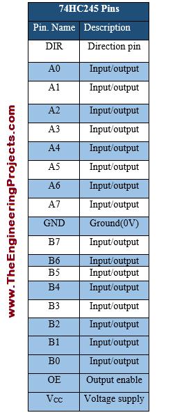 74HC245 Pinout, 74HC245 basics, basics of 74HC245, getting started with 74HC245, how to use 74HC245, how to get start with 74HC245, proteus 74HC245, 74HC245 proteus