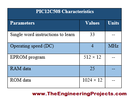 PIC12C508-Pinout, basics of PIC12C508, PIC12C508 basics, getting started with PIC12C508, how to get start with PIC12C508, PIC12C508 proteus simulation, PIC12C508 proteus, Proteus PIC12C508, proteus simulation of PIC12C508, proteus simulation PIC12C508