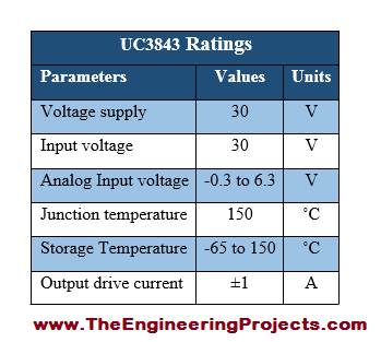 UC3843 Pinout, UC3843 basics, basics of UC3843, getting started with UC3843, how to get start UC3843, LM348 proteus, Proteus UC3843, UC3843 Proteus simulation