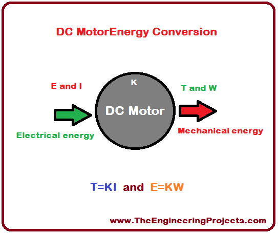 DC Motor Control using myRIO, DC control through myRIO, DC motor control via myRIO, DC motor interfacing with myRIO, how to control DC motor using myRIO, how to interface DC motor with myRIO, DC motor myRIO interfacing, Interfacing of DC motor with myRIO