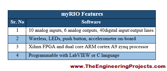 Introduction to myRIO, getting started with myRIO, how to use myRIO, how to use myRIO for the first time, myRIO basics, basics of myRIO, myRIO pinout, myRIO pins, myRIO pin configurations, myRIO featuess, myRIO ratings, myRIO applications