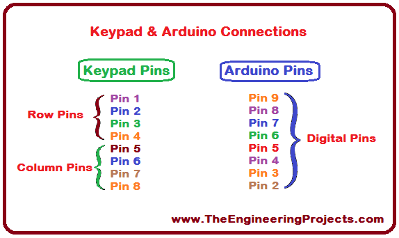 Keypad interfacing with Arduino, how to interface keypad with Arduino, keypad interfacing using Arduino, interface keypad with Arduino, keypad interfacing with Arduino circuit diagram, Interfacing of keypad with Arduino