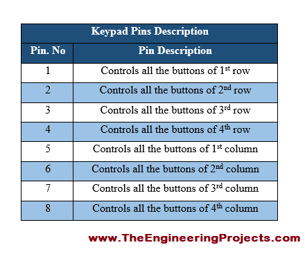 Amazing Arduino Keypad Interfacing The Engineering Projects Wiring 101 Mecadwellnesstrialsorg