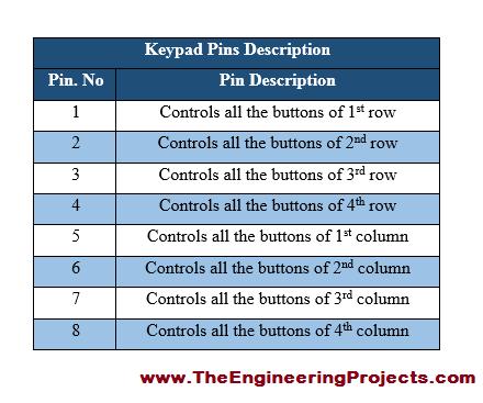 Admirable Arduino Keypad Interfacing The Engineering Projects Wiring Database Ilarigelartorg