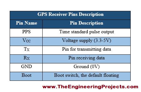 myRIO GPS Interfacing, interfacing of GPS with myRIO, GPS interfacing with myRIO, how to interface GPS with myRIO,, myRIO,and GPS interfacing, how to interface GPS on myRIO, get GPS data through myRIO, interfacing GPS with myRIO,