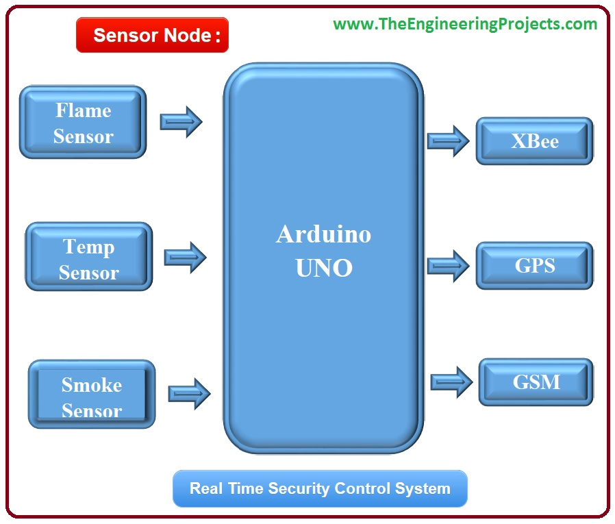 Real Time Security Control System using XBee and GSM, Security Control System using XBee and GSM, Real Time Security Control System, xbee control system, security control system