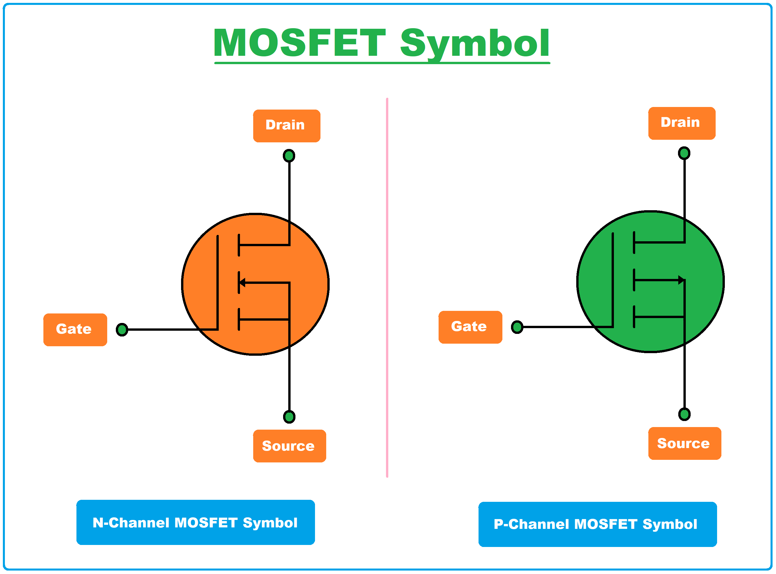 what is mosfet, mosfet symbol, mosfet full form, mosfet definition, mosfet transistor, mosfet, mosfet full form