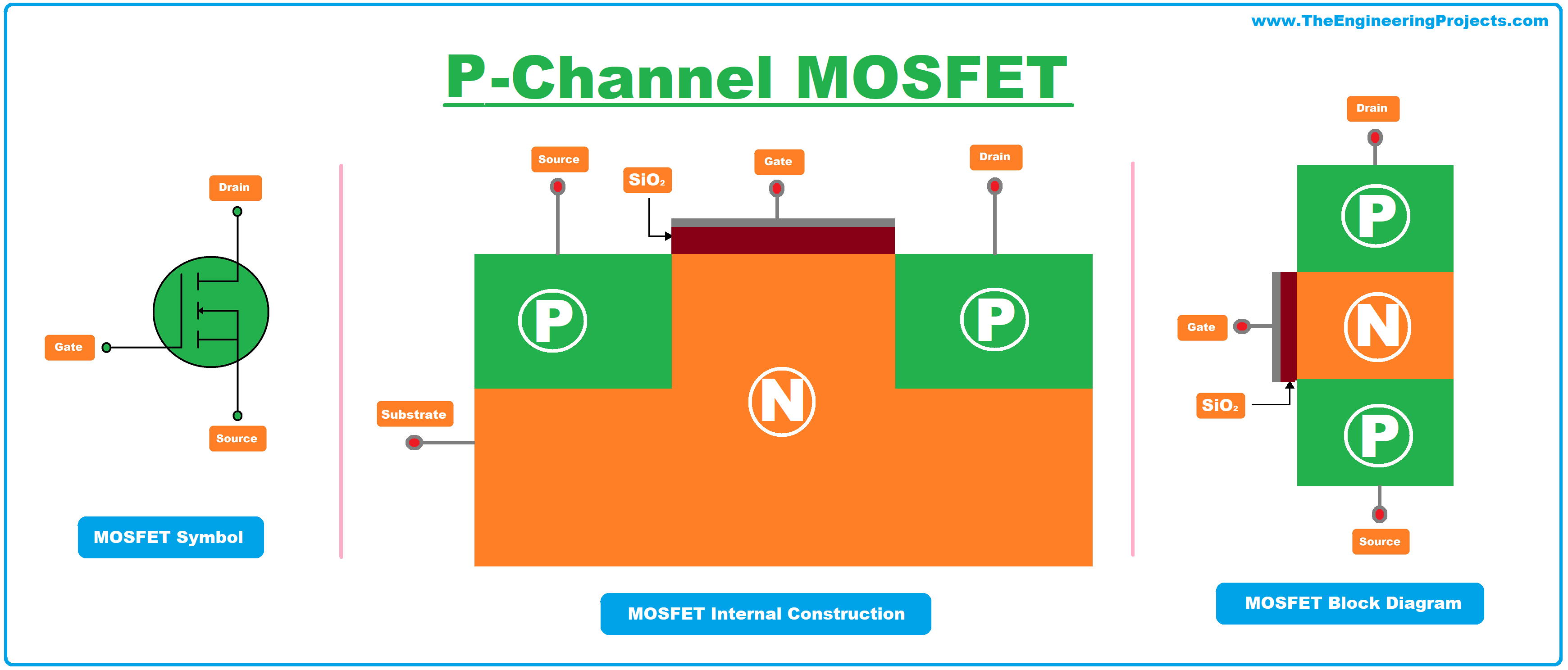 what is mosfet, mosfet symbol, mosfet full form, mosfet definition, mosfet transistor, mosfet, mosfet full form, mosfet construction, p channel mosfet, p type mosfet