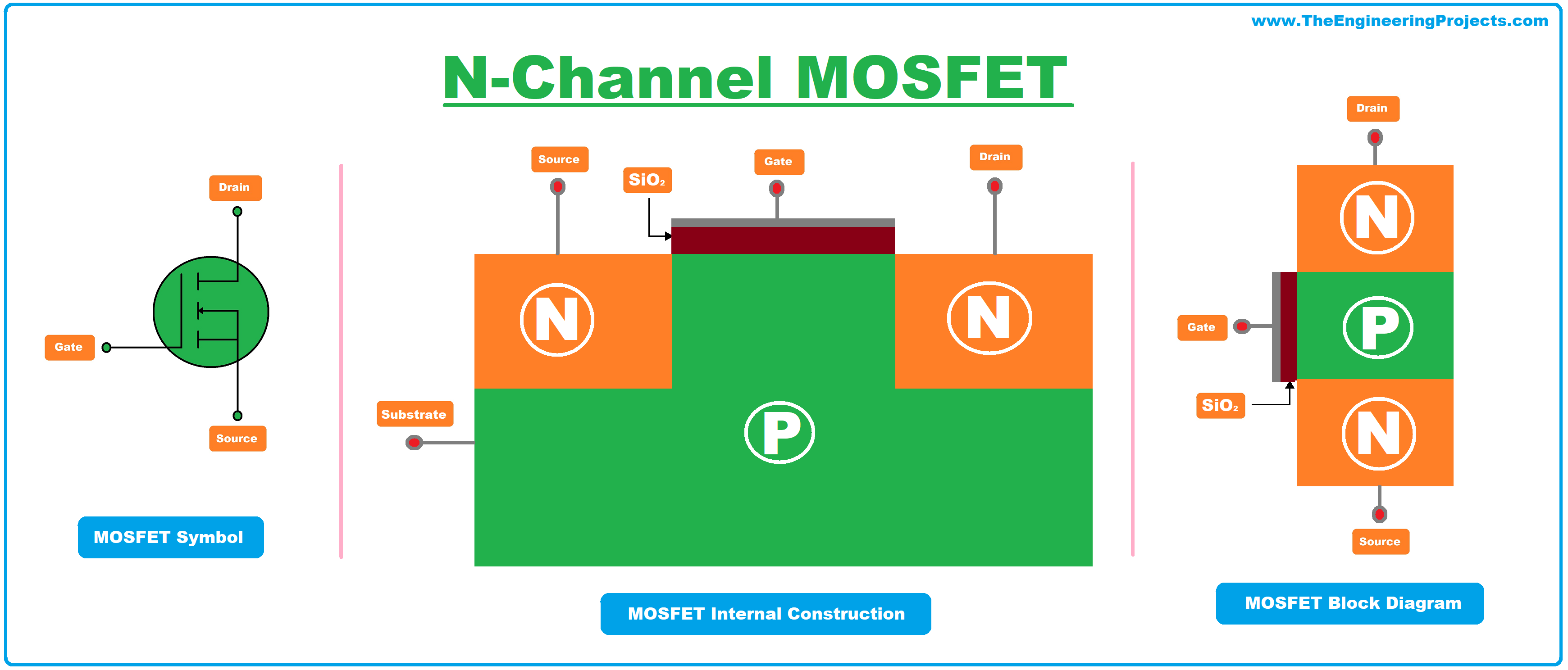 what is mosfet, mosfet symbol, mosfet full form, mosfet definition, mosfet transistor, mosfet, mosfet full form, mosfet construction, n channel mosfet, n type mosfet