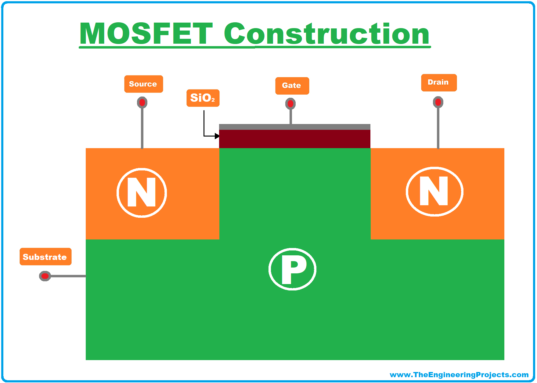 what is mosfet, mosfet symbol, mosfet full form, mosfet definition, mosfet transistor, mosfet, mosfet full form, mosfet construction