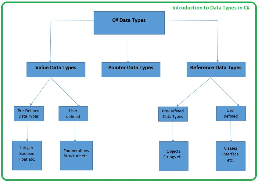 introduction to data types in C#, intro to data types in C#, basics of data types in C#, datatypes c#, c# datatypes, datatypes in c#