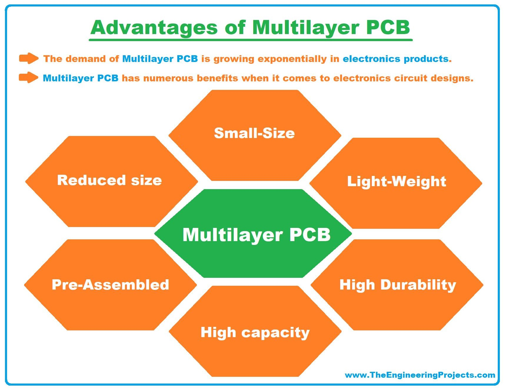Multilayer PCB, what is Multilayer PCB, Multilayer PCB basics, Multilayer PCB advantages, Multilayer PCB applications, advantages of Multilayer PCB, examples of multilayer pcb