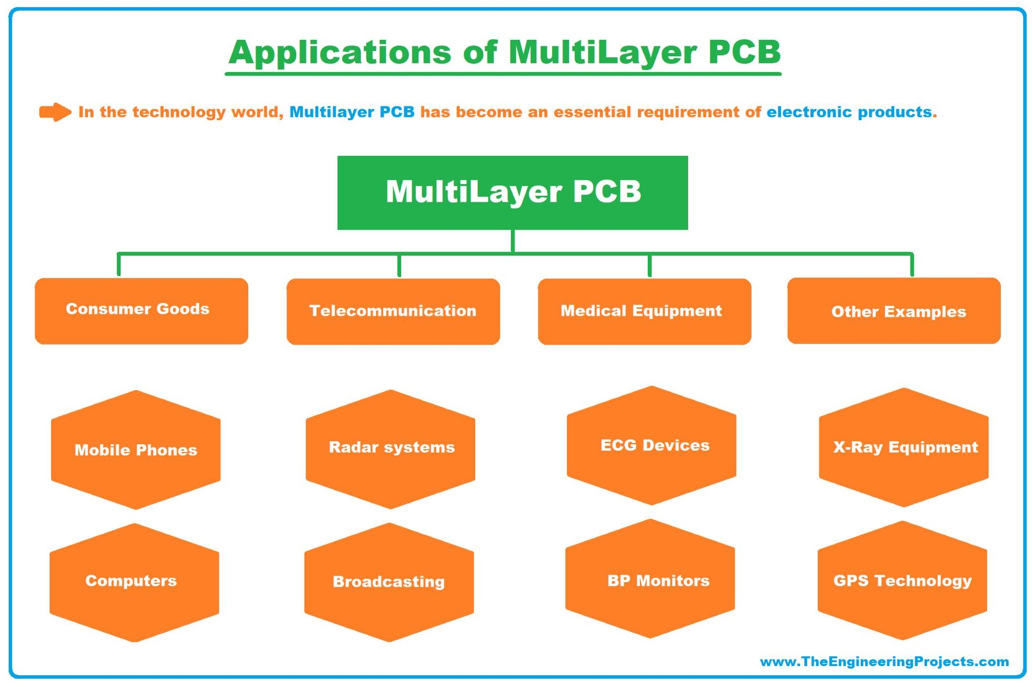 Multilayer PCB, what is Multilayer PCB, Multilayer PCB basics, Multilayer PCB examples, Multilayer PCB applications, applications of Multilayer PCB, examples of multilayer pcb