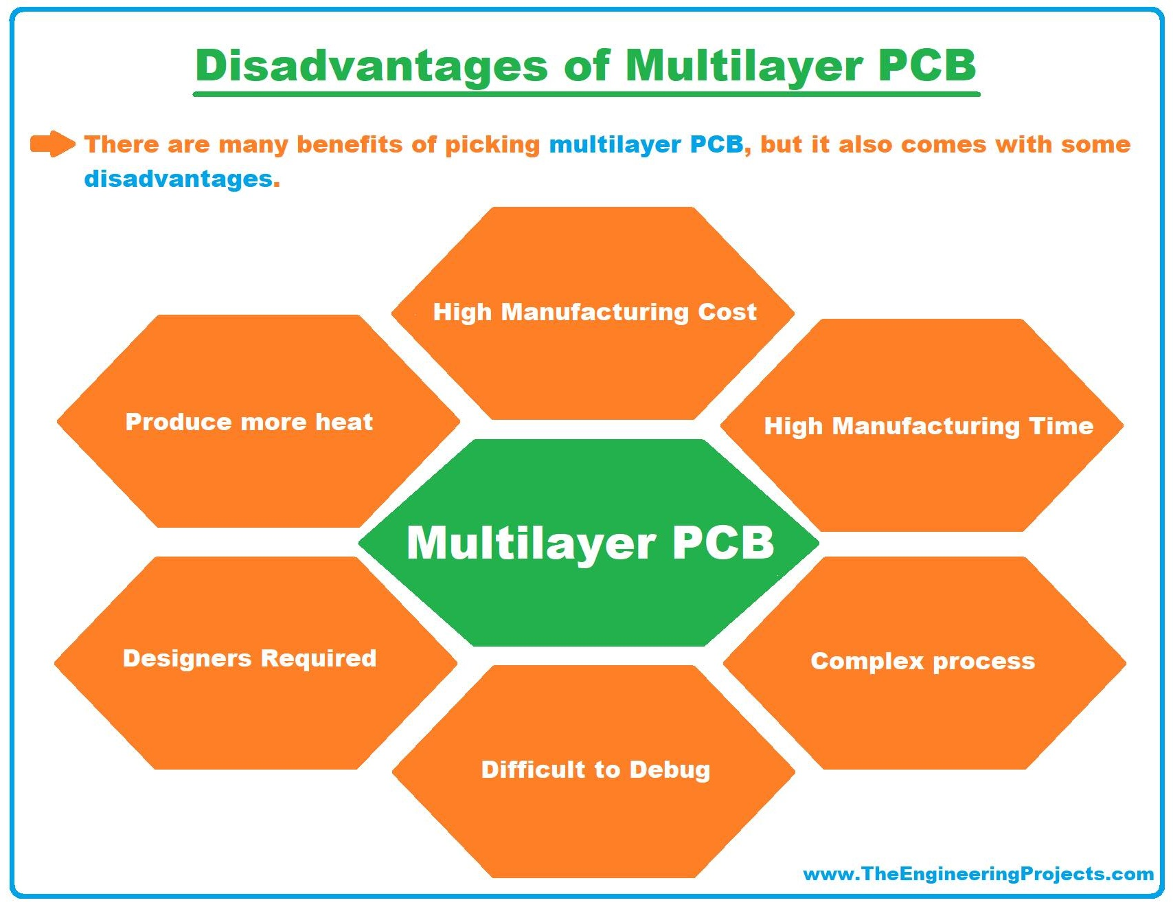 Multilayer PCB, what is Multilayer PCB, Multilayer PCB basics, Multilayer PCB disadvantages, Multilayer PCB applications, disadvantages of Multilayer PCB, examples of multilayer pcb