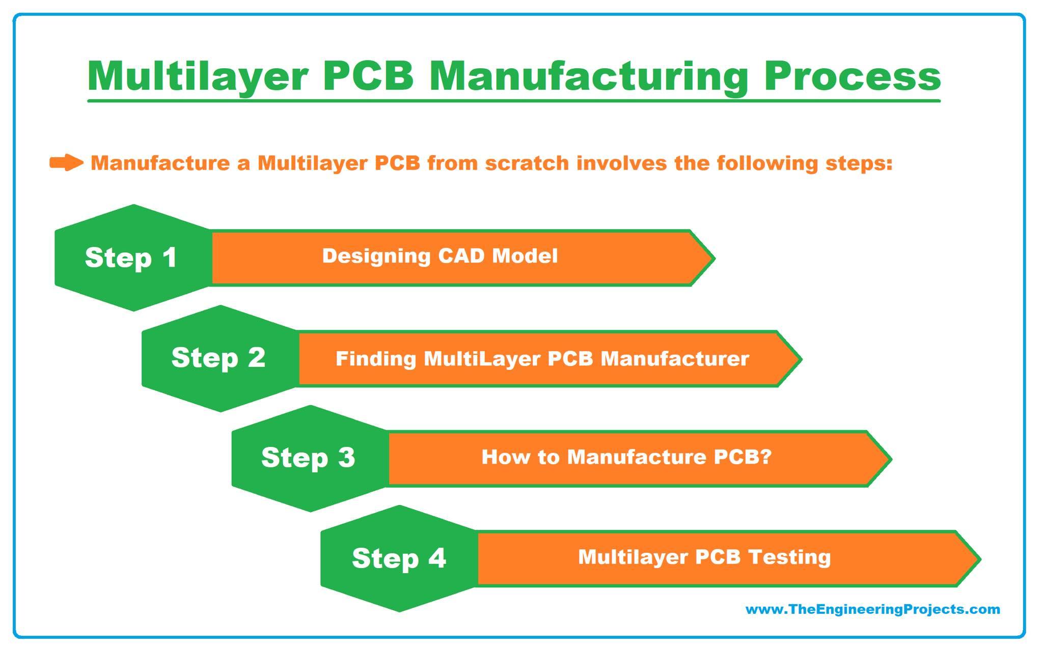 Multilayer PCB, what is Multilayer PCB, Multilayer PCB basics, Multilayer PCB applications, multilayer pcb manufacturing process