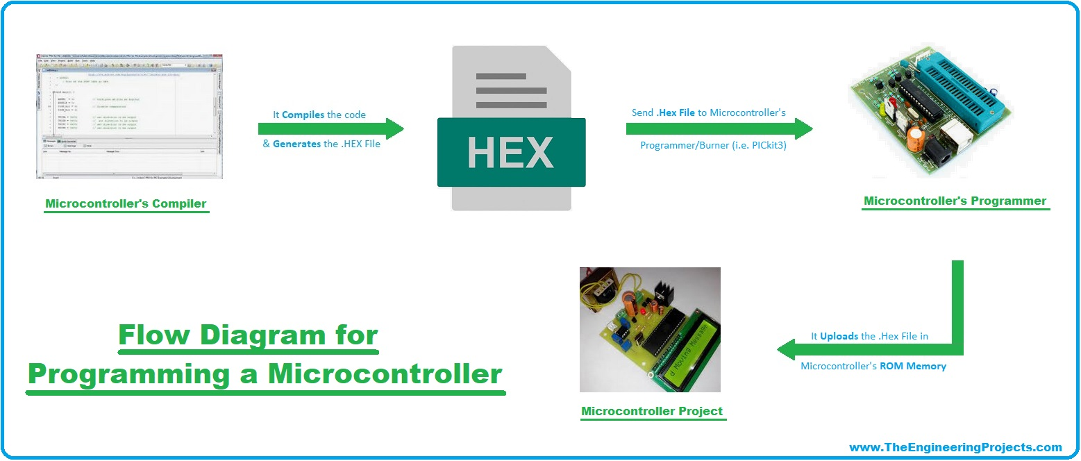 Microcontroller , Microcontroller Programming, Microcontroller types, types of Microcontroller, Microcontroller examples, Microcontroller applications, Microcontroller vs microprocessor, Microcontroller applications, programming a microcontroller