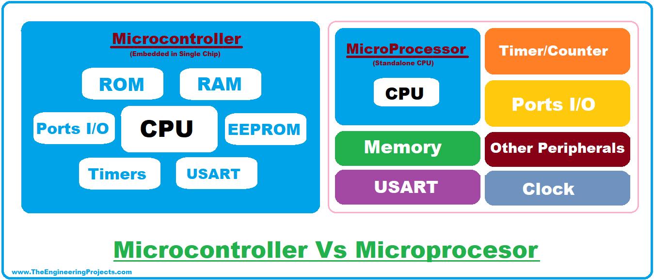 Microcontroller, Microcontroller Programming, programming a microcontroller, Microcontroller architecture, Microcontroller Vs Microprocessor