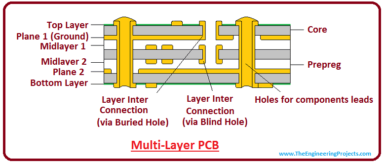 Different Types of PCB (Printed Circuit Board) - The Engineering