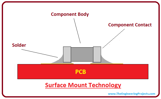 Introduction To Pcb Intro Basics Of Composition