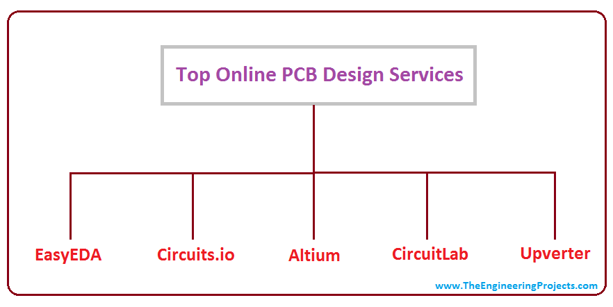 Top Online PCB Design Services - The Engineering Projects