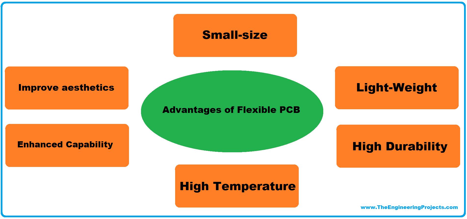 flexible pcb, flex pcb, introduction to flexible pcb, intro to flexible pcb, what is flexible pcb, what is flex pcb, applications of flexible pcb, fabrication of flexible pcb, advantages of flexible pcb, flex pcb advantages
