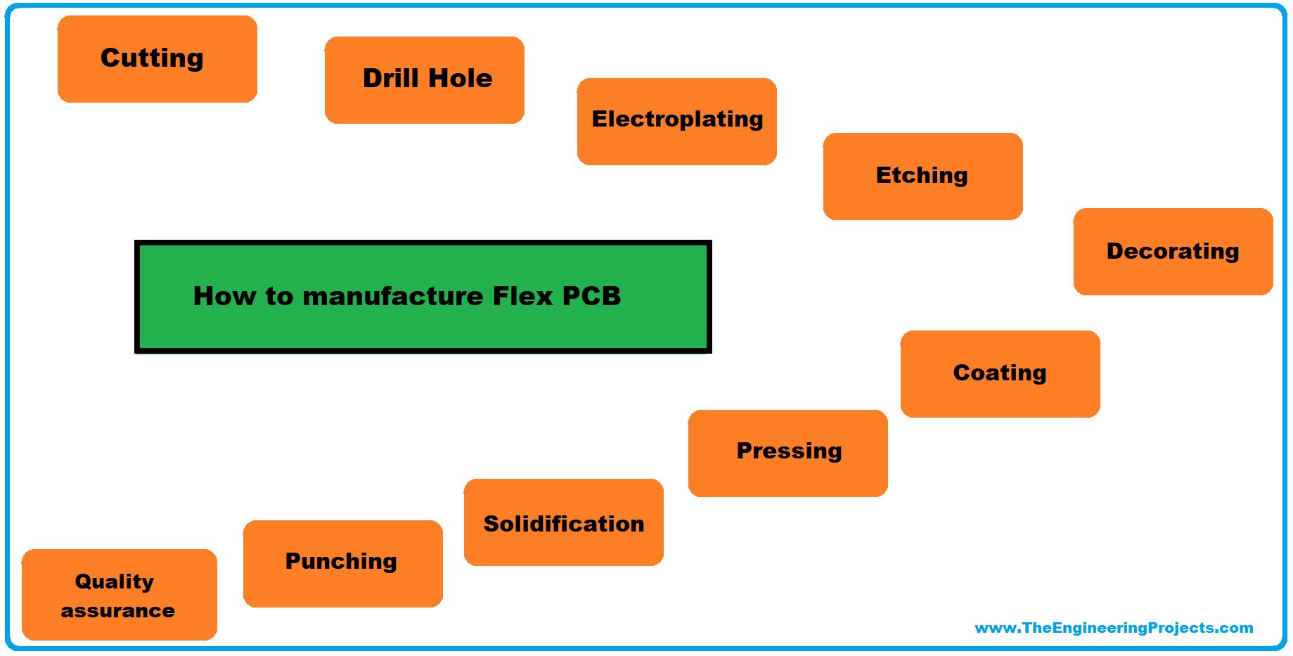 flexible pcb, flex pcb, introduction to flexible pcb, intro to flexible pcb, what is flexible pcb, what is flex pcb, applications of flexible pcb, fabrication of flexible pcb, Flexible PCB Manufacturing Process