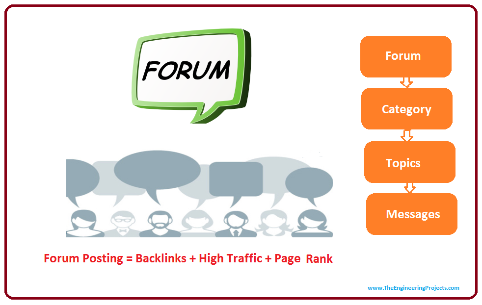 introduction to forum submission, introduction to forum posting, intro to forum posting, what is forum posting, what is forum submission, forum submission in seo,