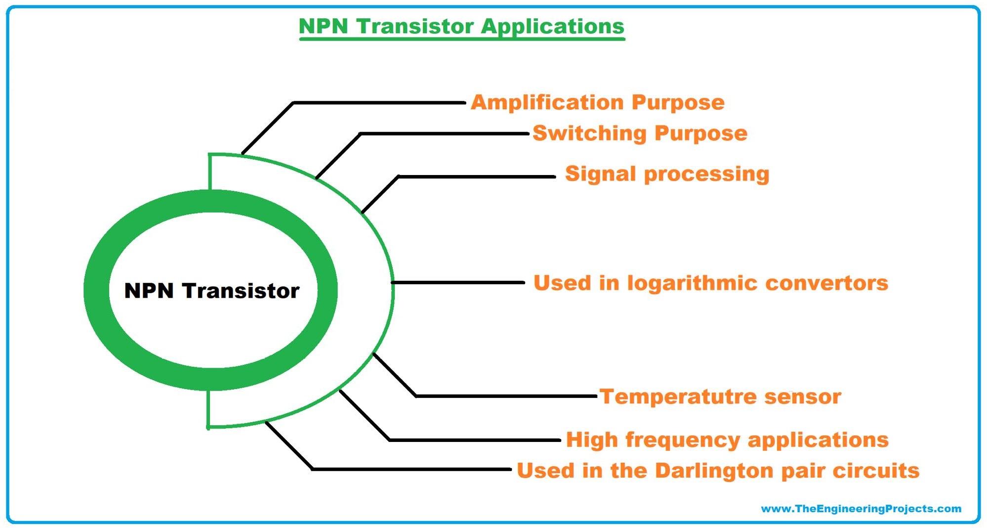 NPN transistor, what is NPN transistor, NPN transistor symbol, examples of NPN transistor, NPN transistor applications, applications of NPN transistor, NPN transistor examples