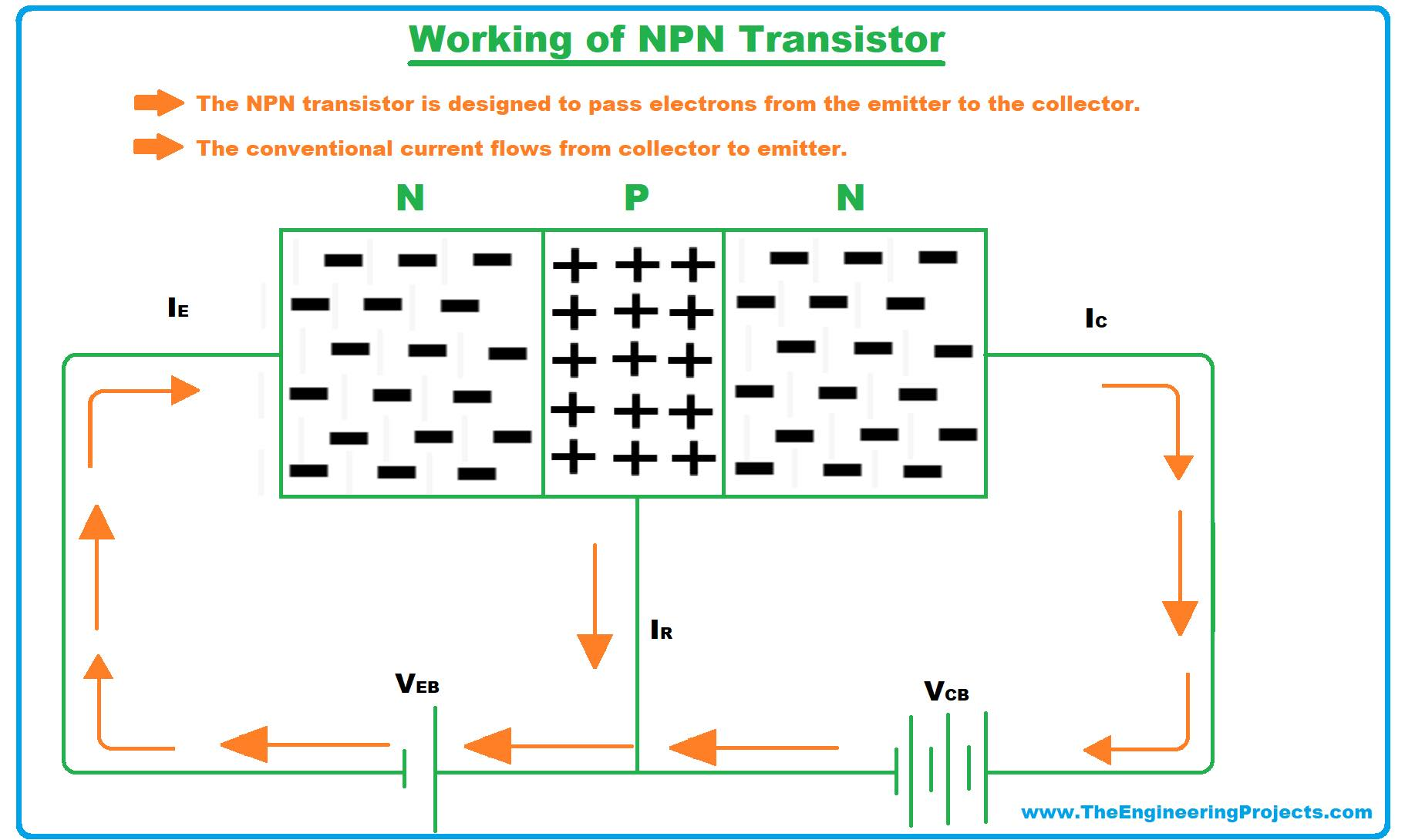 NPN transistor, what is NPN transistor, NPN transistor symbol, NPN transistor circuit, working of NPN transistor, how NPN transistor works, NPN transistor working